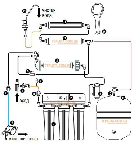 как подключить систему обратного осмоса